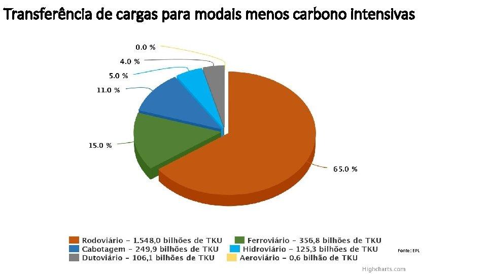 Transferência de cargas para modais menos carbono intensivas Fonte: EPL