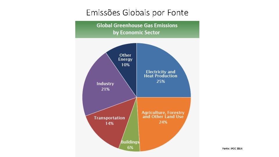 Emissões Globais por Fonte: IPCC 2014