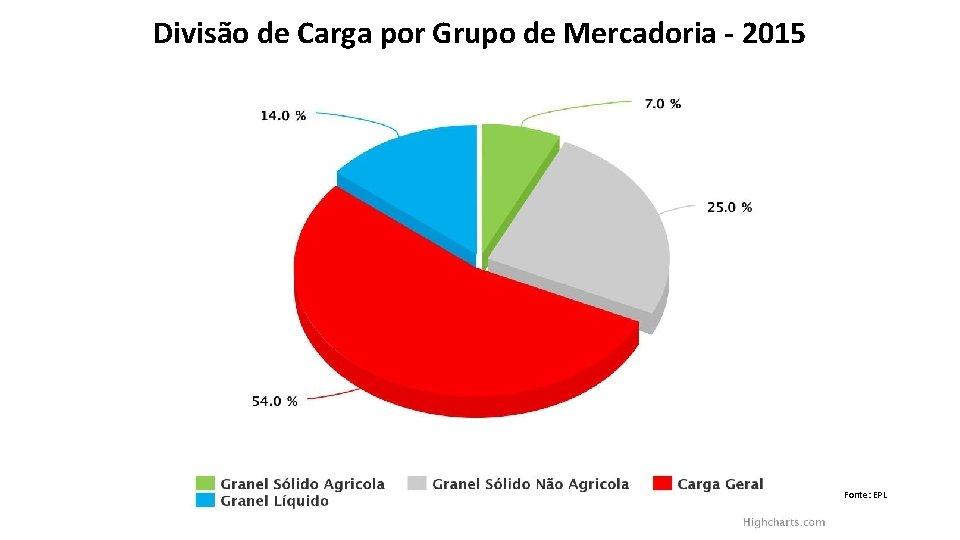 Divisão de Carga por Grupo de Mercadoria - 2015 Fonte: EPL