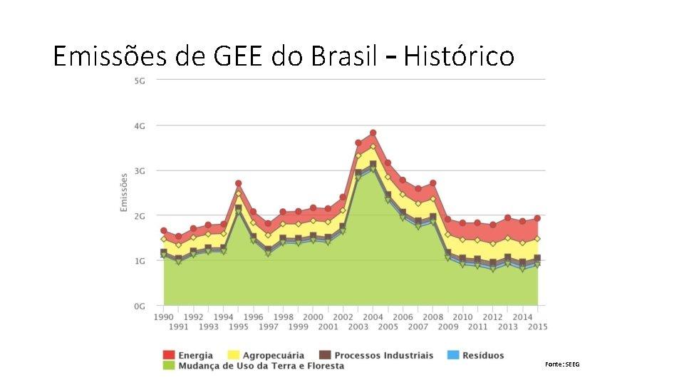 Emissões de GEE do Brasil – Histórico Fonte: SEEG