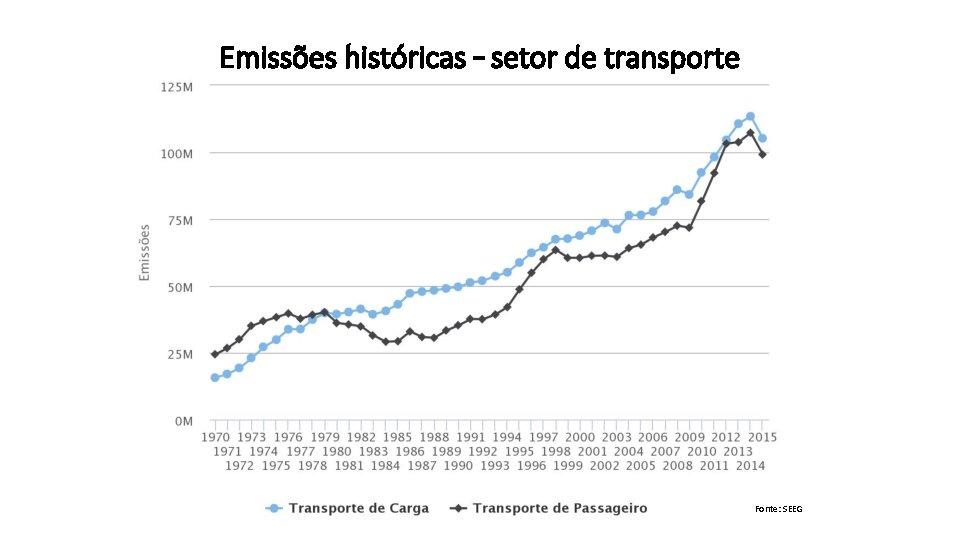 Emissões históricas – setor de transporte Fonte: SEEG