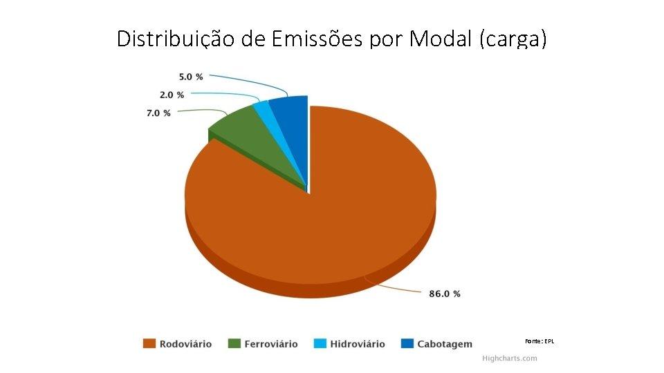 Distribuição de Emissões por Modal (carga) Fonte: EPL