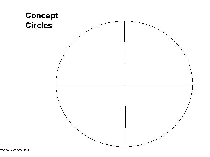 Concept Circles Vacca & Vacca, 1999