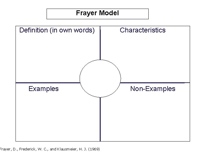 Frayer Model Definition (in own words) Examples Frayer, D. , Frederick, W. C. ,