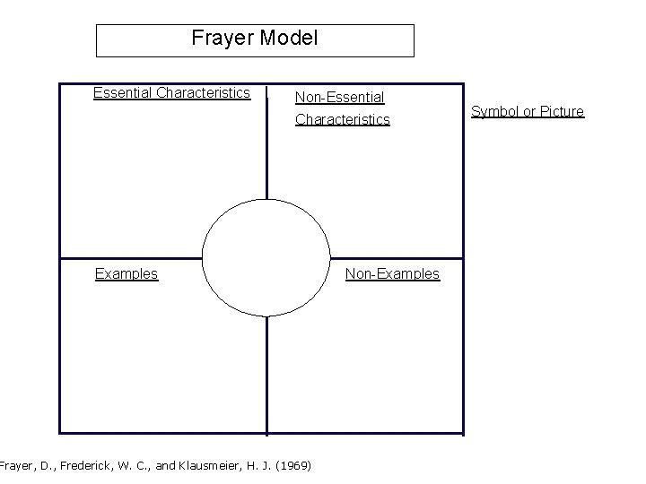 Frayer Model Essential Characteristics Non-Essential Characteristics Examples Frayer, D. , Frederick, W. C. ,