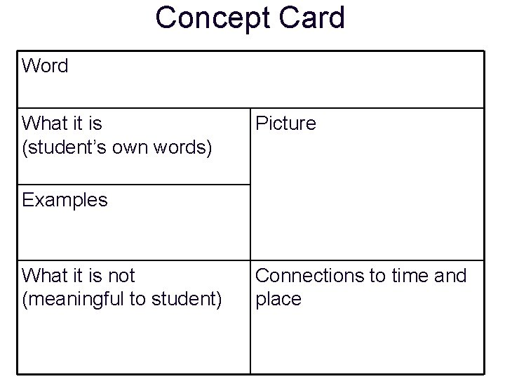 Concept Card Word What it is (student's own words) Picture Examples What it is