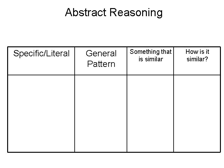 Abstract Reasoning Specific/Literal General Pattern Something that is similar How is it similar?