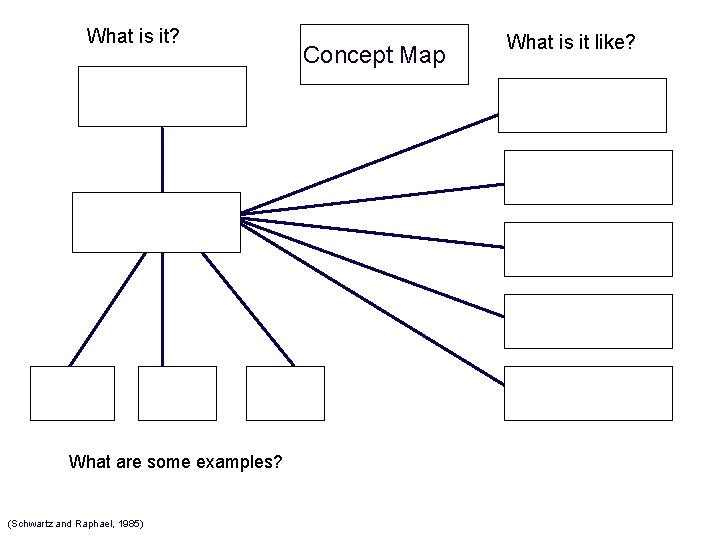 What is it? What are some examples? (Schwartz and Raphael, 1985) Concept Map What