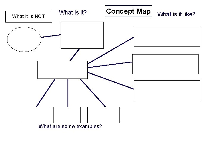 What it is NOT What is it? What are some examples? Concept Map What