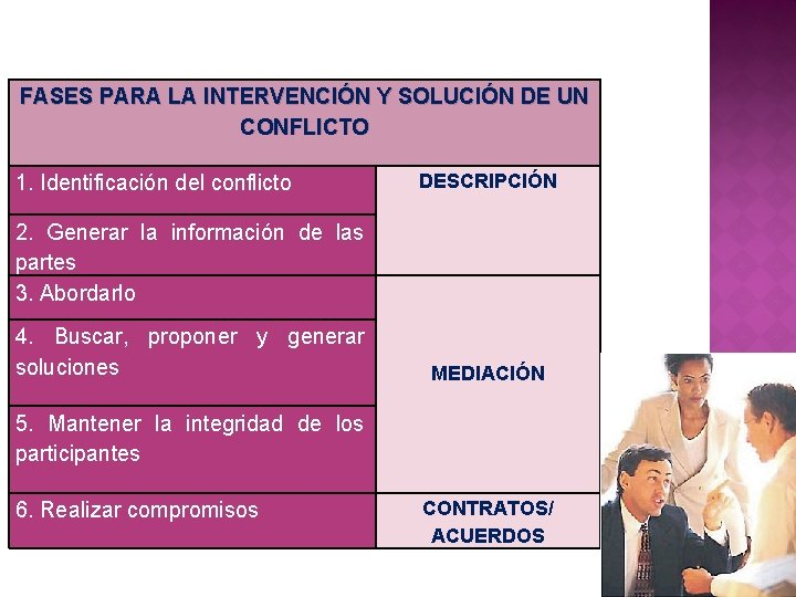 FASES PARA LA INTERVENCIÓN Y SOLUCIÓN DE UN CONFLICTO 1. Identificación del conflicto DESCRIPCIÓN