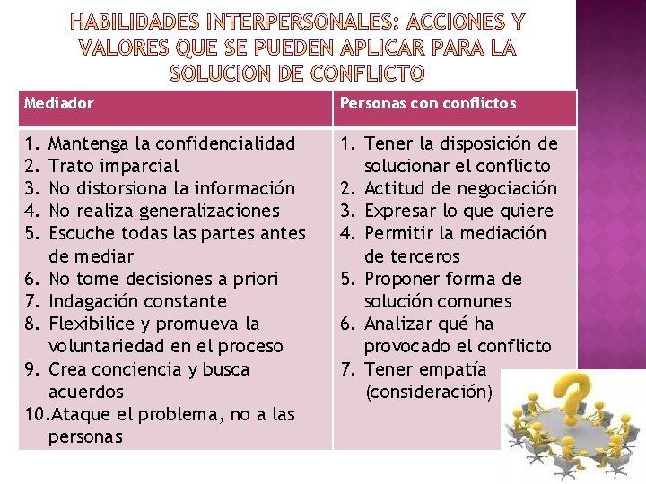 Mediador Personas conflictos 1. 2. 3. 4. 5. 1. Tener la disposición de solucionar