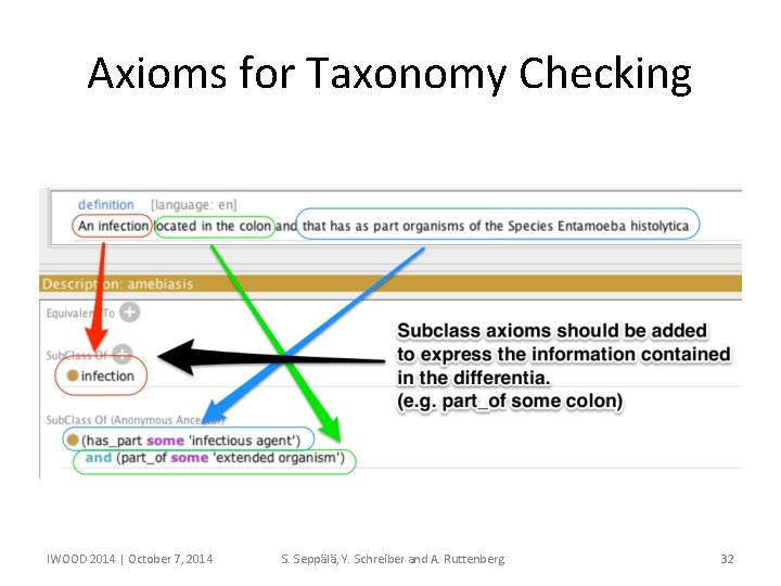 Axioms for Taxonomy Checking IWOOD 2014 | October 7, 2014 S. Seppälä, Y. Schreiber