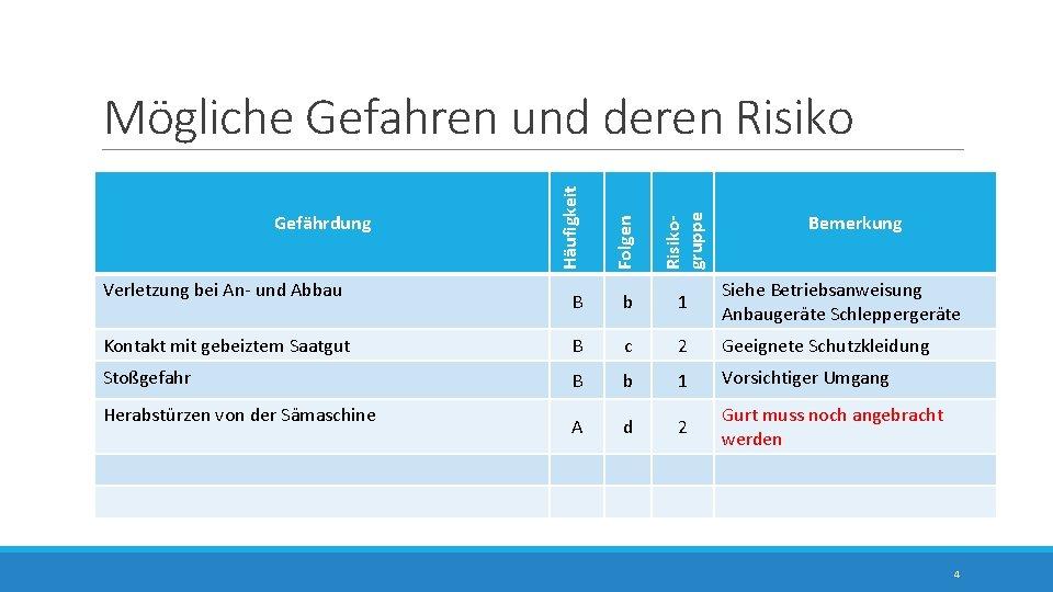 Häufigkeit Folgen Risikogruppe Mögliche Gefahren und deren Risiko B b 1 Siehe Betriebsanweisung Anbaugeräte