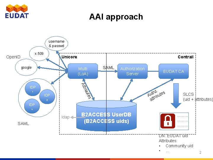 AAI approach username & passwd x. 509 Open. ID Contrail Unicore google Multi (Lo.
