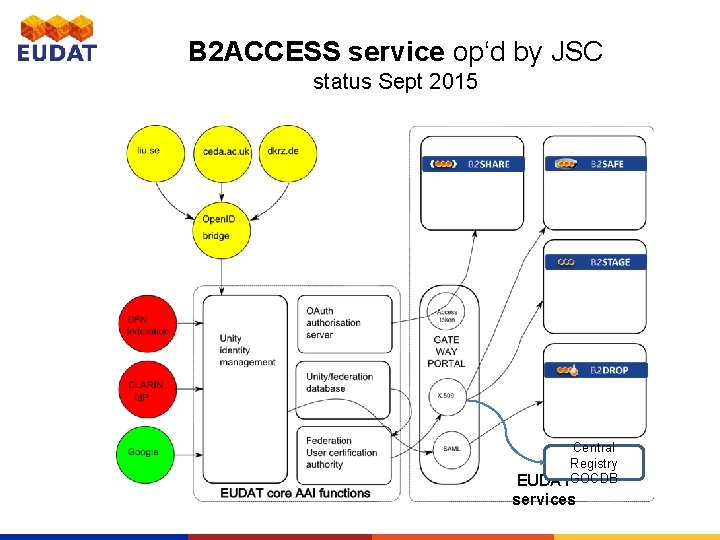 B 2 ACCESS service op'd by JSC status Sept 2015 Central Registry EUDATGOCDB services