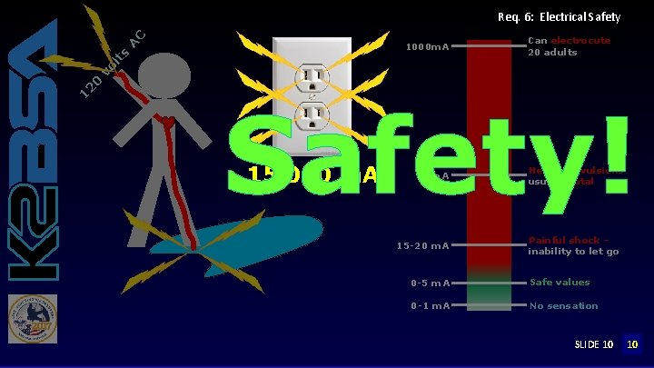 C Req. 6: Electrical Safety Can electrocute 20 adults 12 0 vo lt s