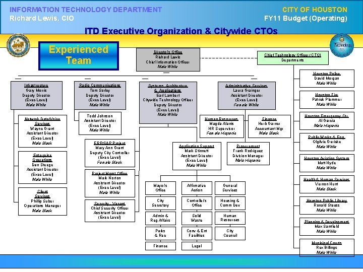 INFORMATION TECHNOLOGY DEPARTMENT Richard Lewis, CIO CITY OF HOUSTON FY 11 Budget (Operating) ITD