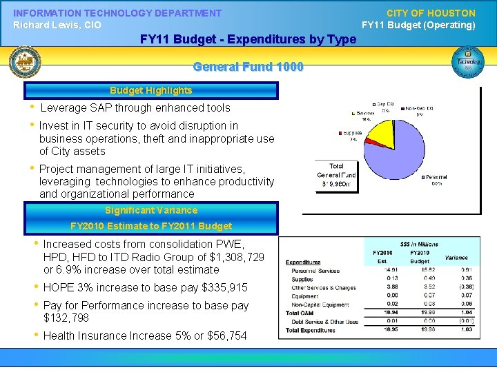 INFORMATION TECHNOLOGY DEPARTMENT Richard Lewis, CIO FY 11 Budget - Expenditures by Type General