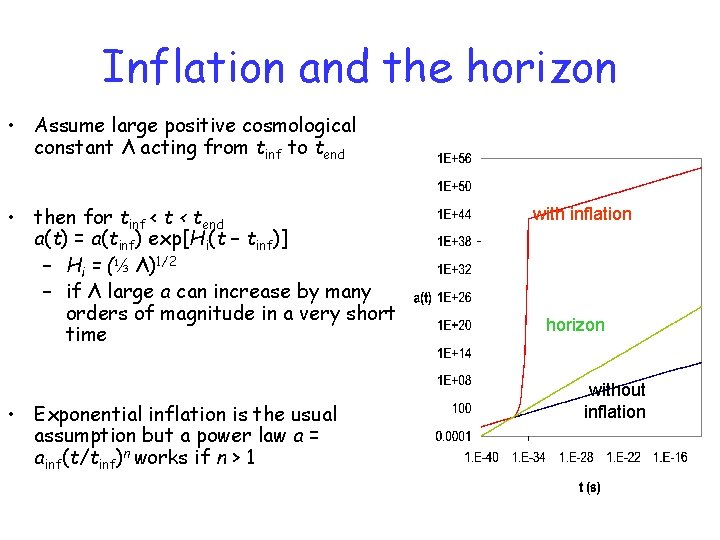 Inflation and the horizon • Assume large positive cosmological constant Λ acting from tinf