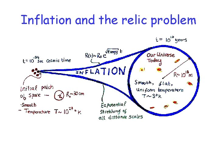 Inflation and the relic problem