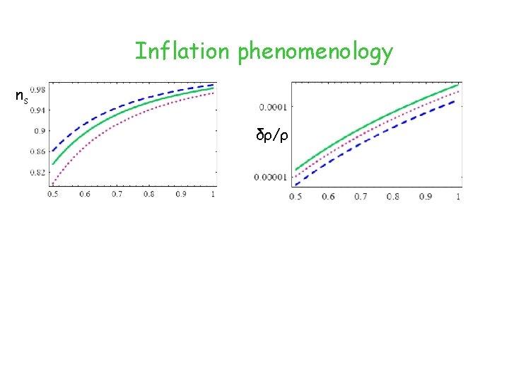 Inflation phenomenology ns δρ/ρ