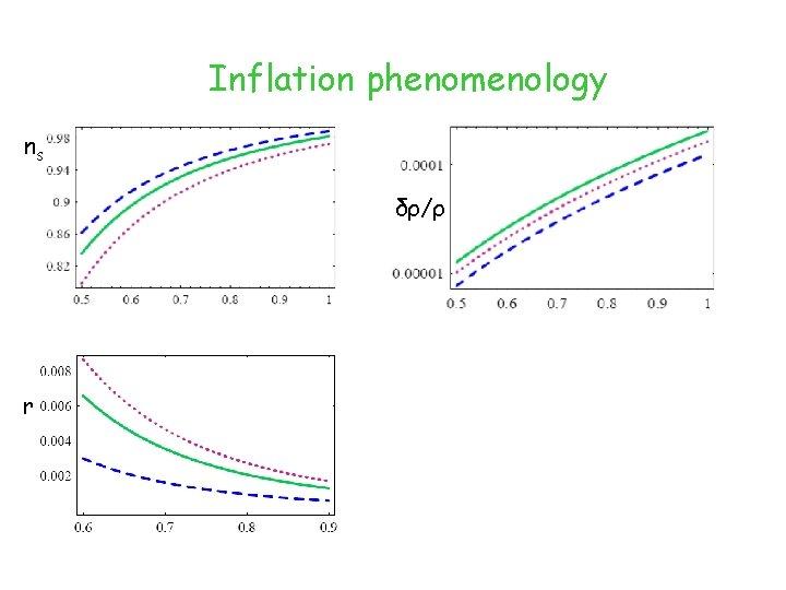Inflation phenomenology ns δρ/ρ r