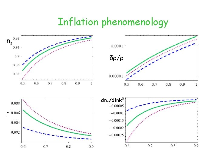Inflation phenomenology ns δρ/ρ dns/dlnk r