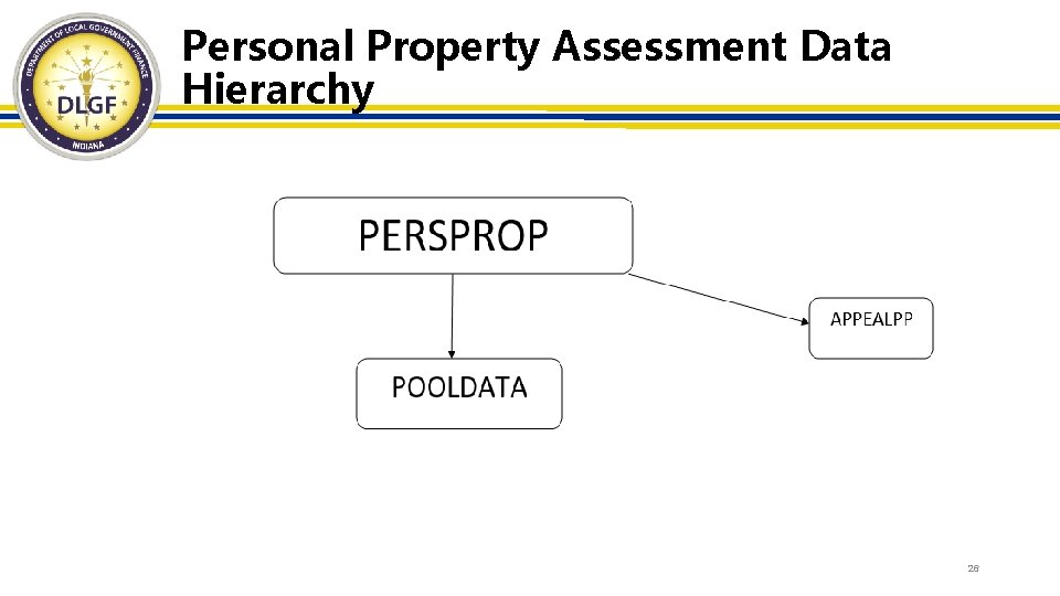 Personal Property Assessment Data Hierarchy 26