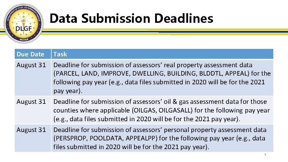 Data Submission Deadlines Due Date August 31 Task Deadline for submission of assessors' real