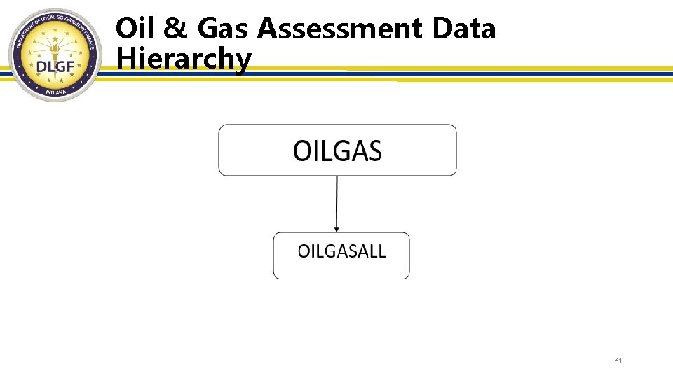 Oil & Gas Assessment Data Hierarchy 41