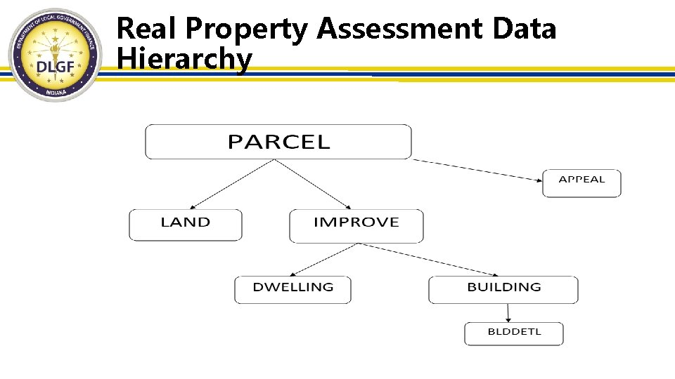 Real Property Assessment Data Hierarchy 6