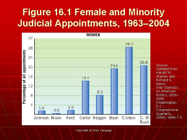 Figure 16. 1 Female and Minority Judicial Appointments, 1963– 2004 Source: Updated from Harold