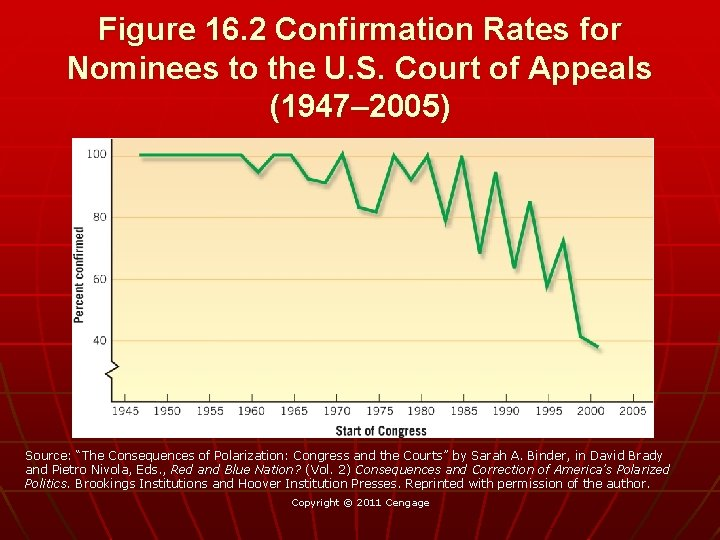 Figure 16. 2 Confirmation Rates for Nominees to the U. S. Court of Appeals