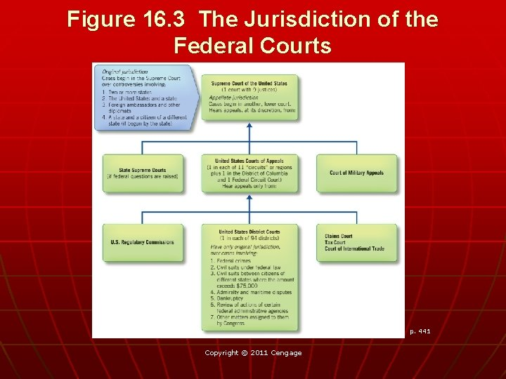 Figure 16. 3 The Jurisdiction of the Federal Courts p. 441 Copyright © 2011