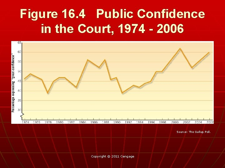 Figure 16. 4 Public Confidence in the Court, 1974 - 2006 Source: The Gallup