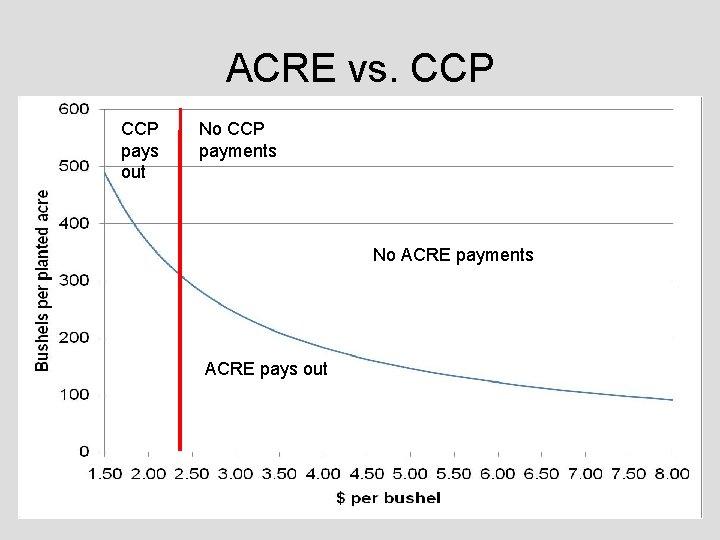 ACRE vs. CCP pays out No CCP payments No ACRE payments ACRE pays out