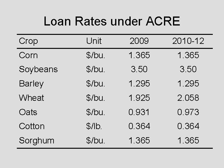 Loan Rates under ACRE Crop Unit 2009 2010 -12 Corn $/bu. 1. 365 Soybeans
