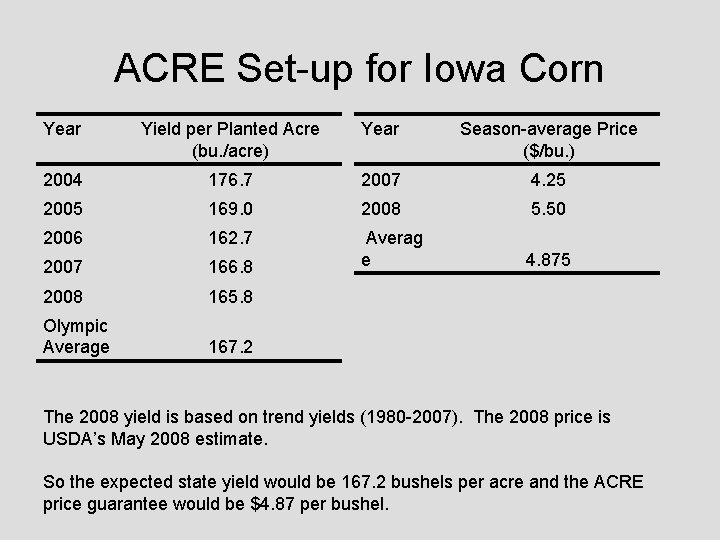 ACRE Set-up for Iowa Corn Year Yield per Planted Acre (bu. /acre) Year Season-average