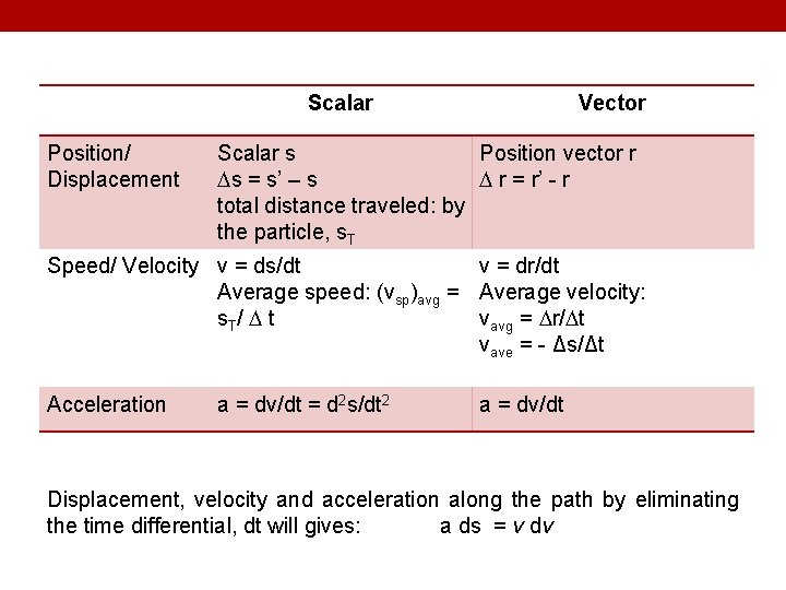 Scalar Position/ Displacement Vector Scalar s Position vector r s = s' – s
