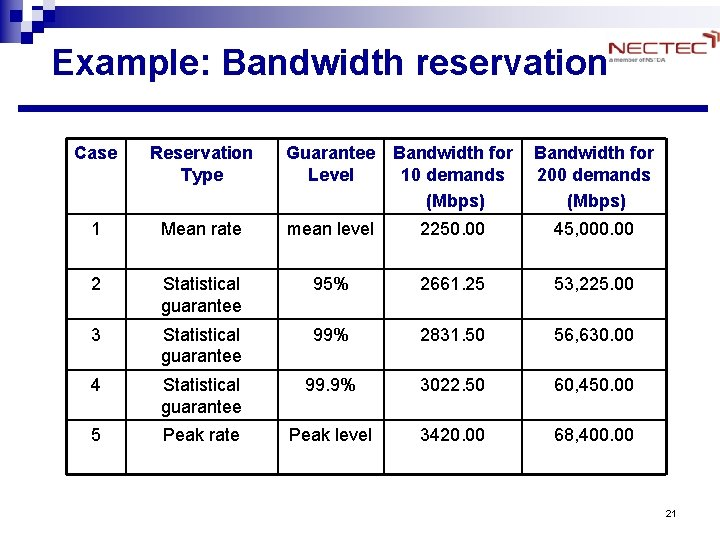 Example: Bandwidth reservation Case Reservation Type Guarantee Bandwidth for Level 10 demands (Mbps) Bandwidth