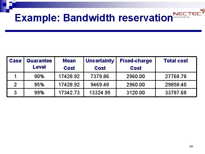 Example: Bandwidth reservation Case Guarantee Level Mean Cost Uncertainty Cost Fixed-charge Cost Total cost