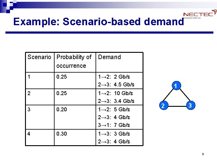 Example: Scenario-based demand Scenario Probability of occurrence Demand 1 1→ 2: 2 Gb/s 2→