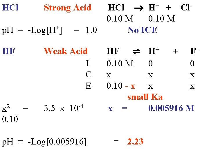HCl Strong Acid HCl H+ + Cl 0. 10 M p. H = -Log[H+]