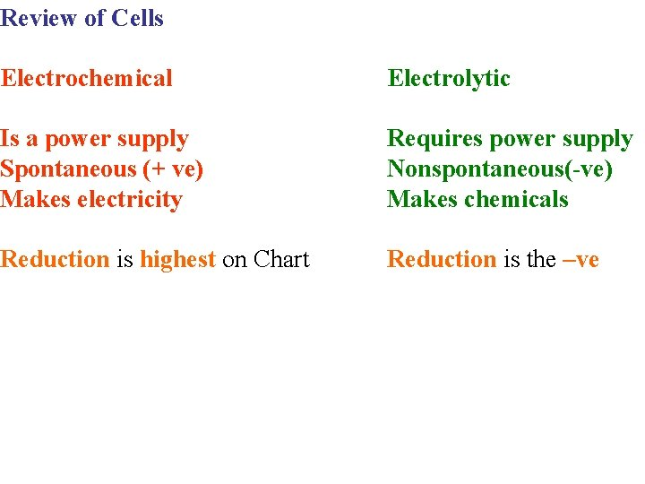 Review of Cells Electrochemical Is a power supply Spontaneous (+ ve) Makes electricity Reduction