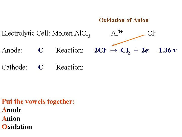 Oxidation of Anion Electrolytic Cell: Molten Al. Cl 3 Al 3+ Cl Anode: