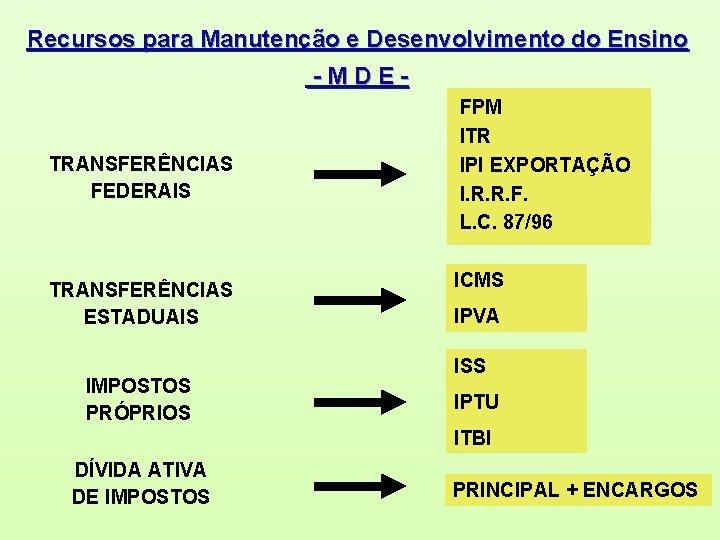 Recursos para Manutenção e Desenvolvimento do Ensino -MDE- TRANSFERÊNCIAS FEDERAIS TRANSFERÊNCIAS ESTADUAIS IMPOSTOS PRÓPRIOS