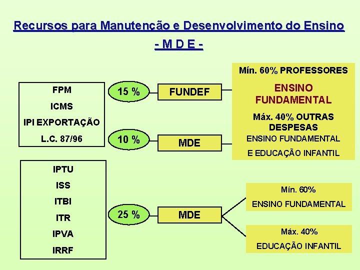 Recursos para Manutenção e Desenvolvimento do Ensino -MDEMín. 60% PROFESSORES FPM 15 % FUNDEF