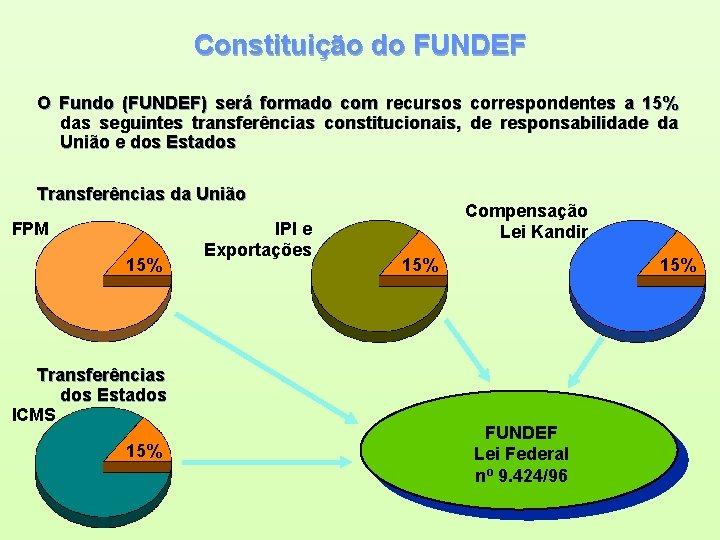 Constituição do FUNDEF O Fundo (FUNDEF) será formado com recursos correspondentes a 15% das