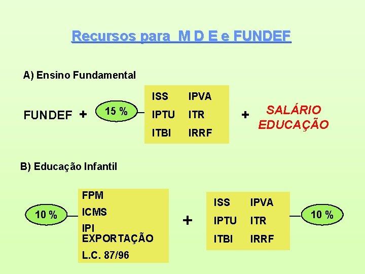 Recursos para M D E e FUNDEF A) Ensino Fundamental FUNDEF + 15 %