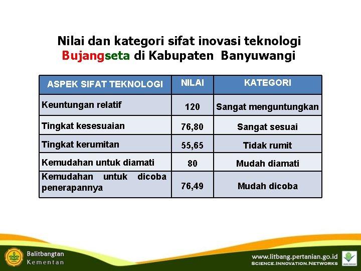 Nilai dan kategori sifat inovasi teknologi Bujangseta di Kabupaten Banyuwangi NILAI KATEGORI Keuntungan relatif